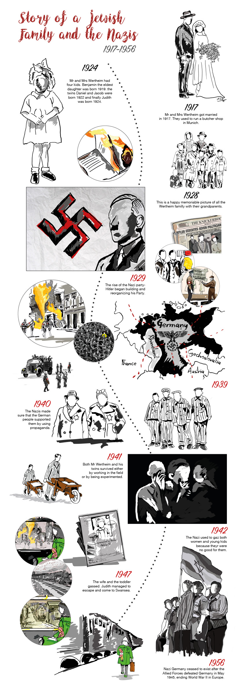 rise of the nazi