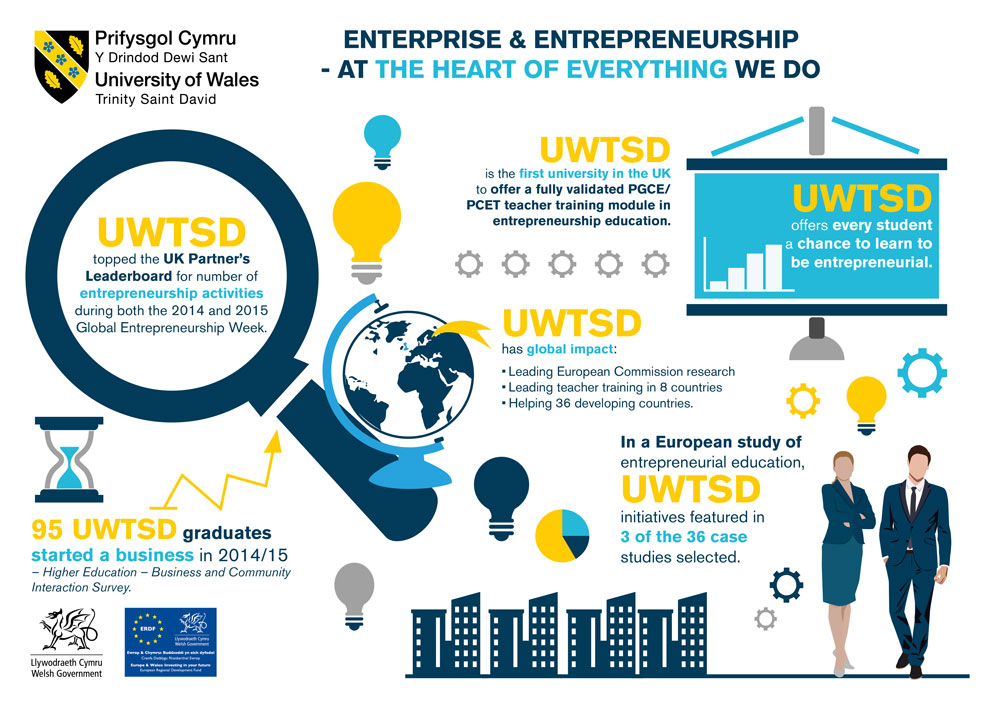 entreprise infographic in english